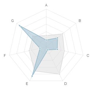HTML Radar Chart