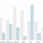 HTML5 Bar Chart