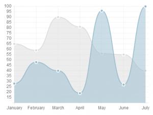 HTML5 Line Chart