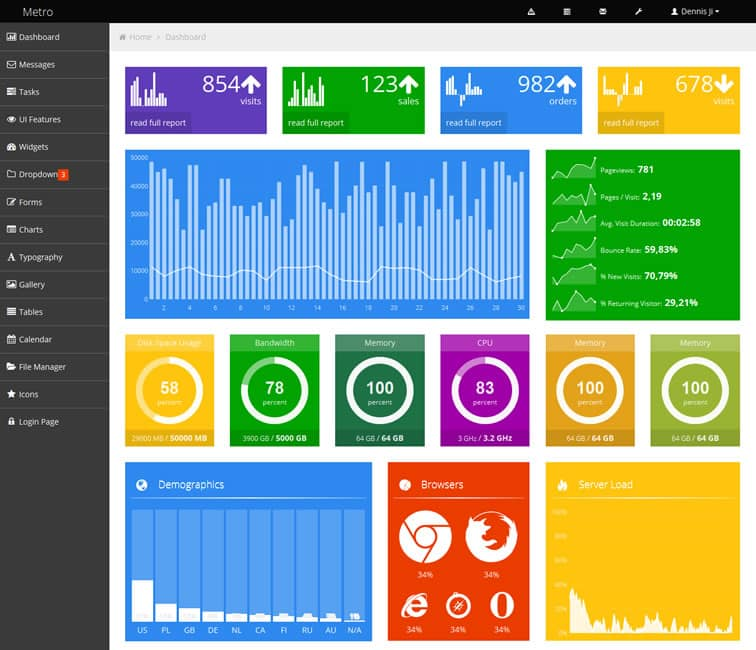 Metro Dashboard – A Modern and Clean Admin Template - w3lessons.info